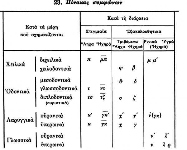 Βρὲ καλῶς τοὺς «γλωσσολόγους»!!!!4
