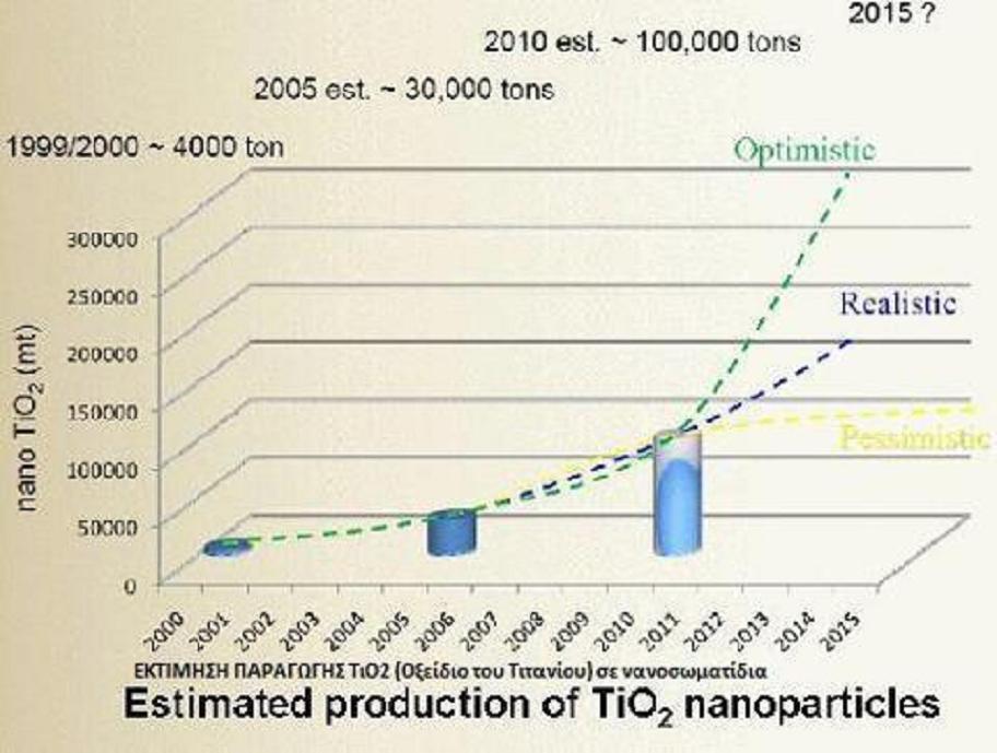 Διοξείδιον τοῦ τιτανίου ΤiΟ2. Ἡ Νανοαπειλή.2