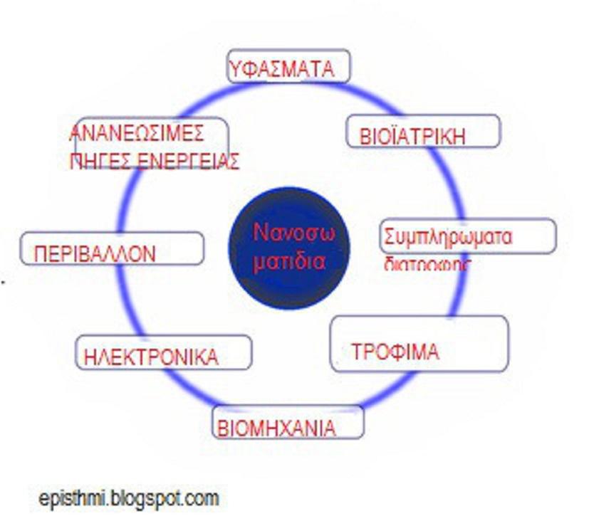 Καρκίνος τέλος, ἔρχονται τὰ νανοσωματίδια  (μικροτσιπάκια) νὰ μᾶς σώσουν!!!2