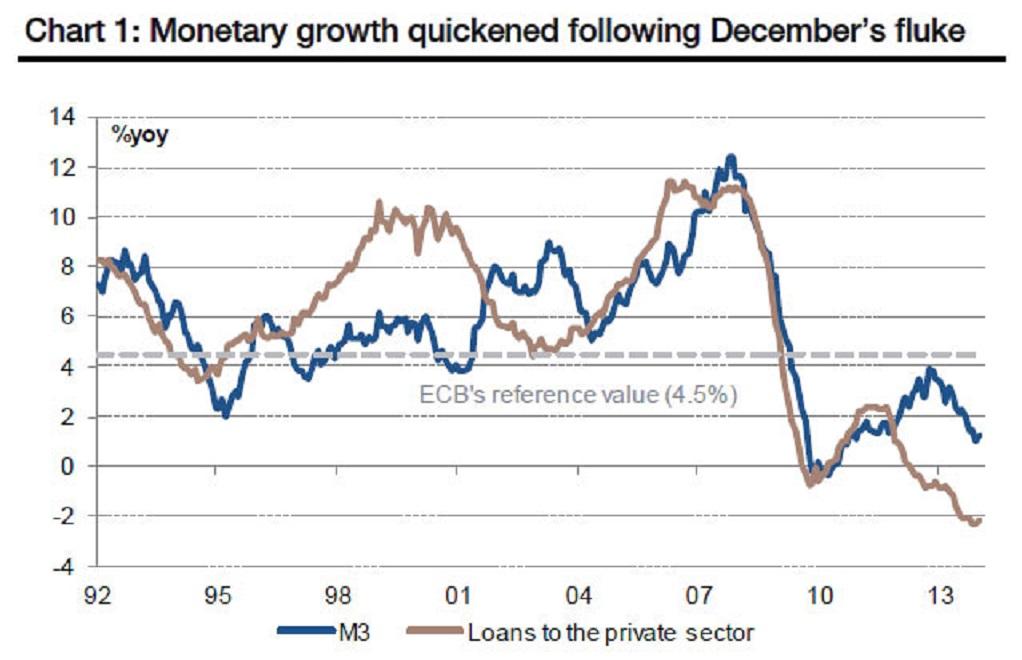 Η ποσότητα χρήματος Μ3 (μπλε) σε δυσαναλογία με τον δανεισμό σε επιχειρήσεις (καφέ)