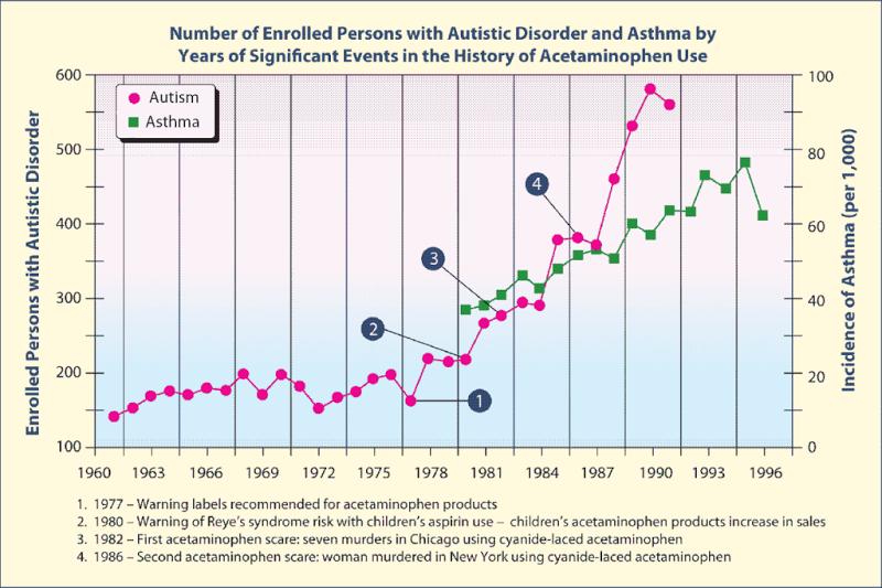 Αὐτισμός. Ἀσθένεια ἤ δηλητηρίασις;3