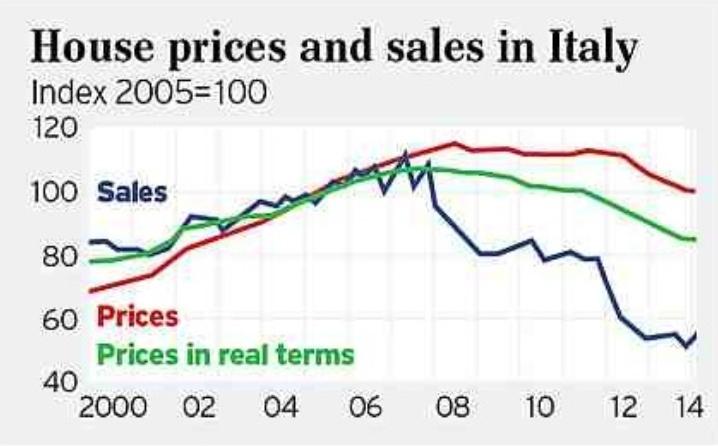 Ιταλία - οι τιμές των ακινήτων και οι εξέλιξη των πωλήσεων. Οι πωλήσεις (μπλε), οι τιμές (κόκκινο) και οι πραγματικές τιμές (πράσινο).