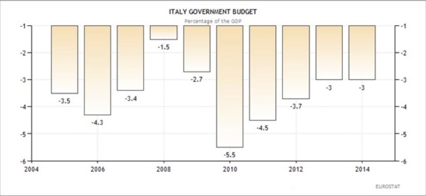 Ιταλία - η εξέλιξη του δημοσίου προϋπολογισμού (ως ποσοστό επί του ΑΕΠ)