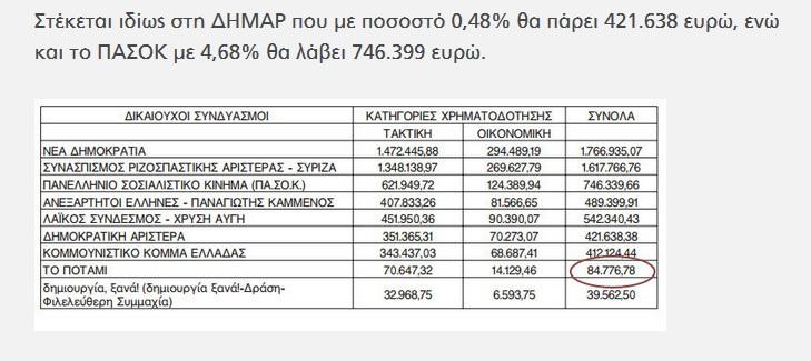 Τί εἶναι αὐτό τό «ΔΗΜΑΡ» πού χρηματοδοτεῖται μέ 421.638 εὐρόπουλα;