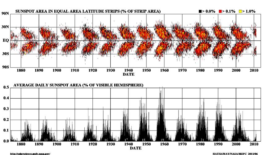 Σε αυτό το «διάγραμμα από πεταλούδες» βλέπουμε την παραλληλία των σιδηρομαγνητικών συγκεντρώσεων (επάνω) με την εκδήλωση ηλιακών κηλίδων (κάτω), στη διάρκεια 12 ηλιακών κύκλων