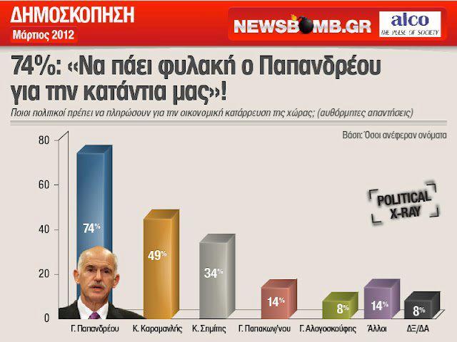 Ἡ «ἀξιοπιστία» τῶν δημοσκοπήσεων;3