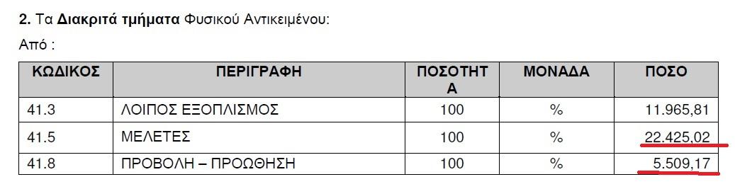 Πόσο κοστίζουν οἱ μελέτες καί οἱ ...προβολές στήν Περιφέρεια Πελοποννήσου;
