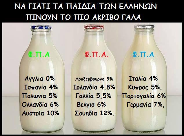 Πόσο μᾶς κοστίζει τό γάλα;