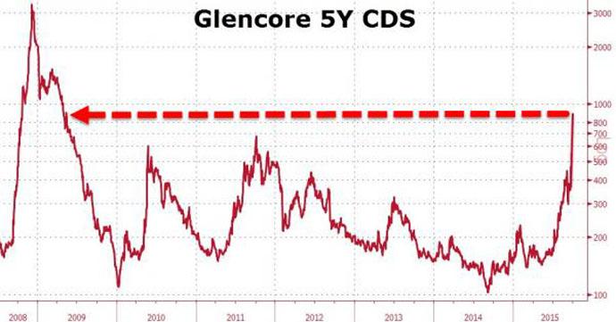 Ὁ κίνδυνος χρεωκοπίας τῆς Glencore ἐκτοξεύεται ἄνω τοῦ 50%2