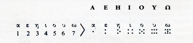 Οἱ ἐπικοινωνίες στὴν Ἀρχαία Ἑλλάδα10
