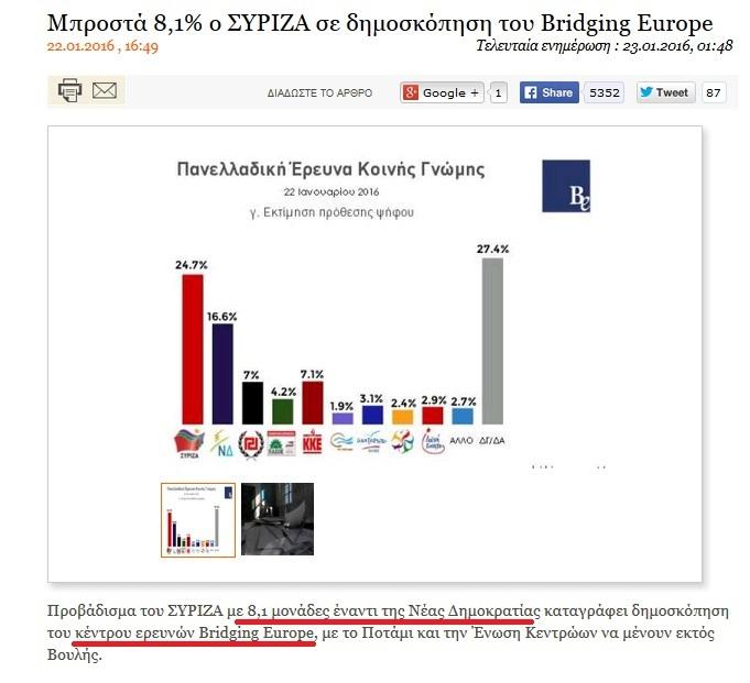 Τὸ ...«προβάδισμα» τοῦ 8,1% ἀπὸ τὸν τΣΥΡΙΖΑ!!!