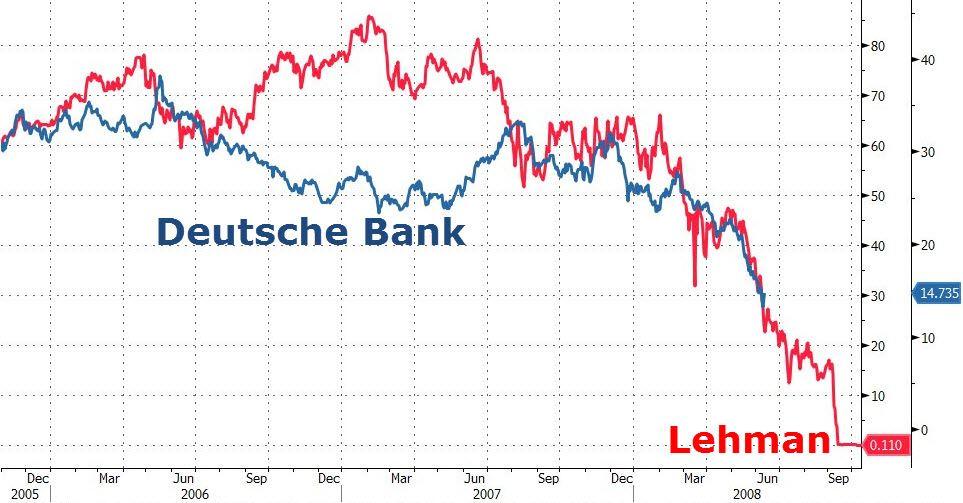Τὸ παραμῦθι τῆς Deutsche Bank ἔχει κακὸ λύκο ποὺ ἑτοιμάζεται νὰ φάῃ τὴν κοκκινοσκουφίτσα.3