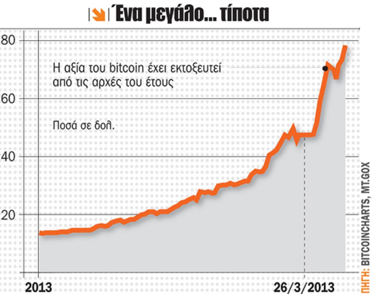 Τί εἶναι τό bitcoin;2