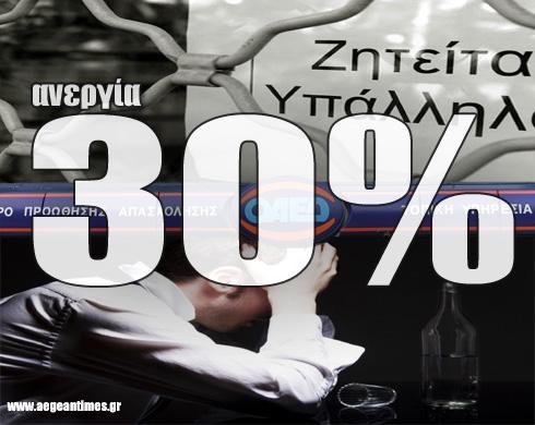 Ἡ πραγματική ἀνεργία ξεπερνᾶ τό 30%