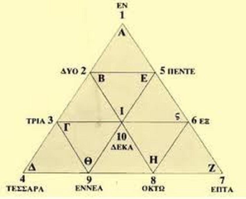 Ἕνα μαθηματικὸ ἀριστούργημα πίσω ἀπὸ τὴν Ἑλληνικὴ γλῶσσα!