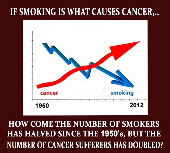 Οἱ μαγικὲς ἰδιότητες τοῦ καπνοῦ στὴν ἀντικαπνιστικὴ ψευδεπιστήμη.