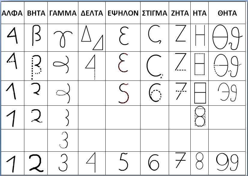 Τὰ ἀραβικὰ ἀριθμητικὰ ψηφία εἶναι...ἑλληνικά;