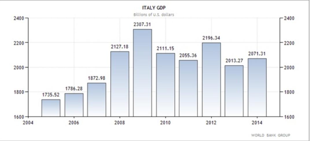 Ιταλία - η εξέλιξη του ΑΕΠ της χώρας (σε Οις δολάρια Αμερικής).