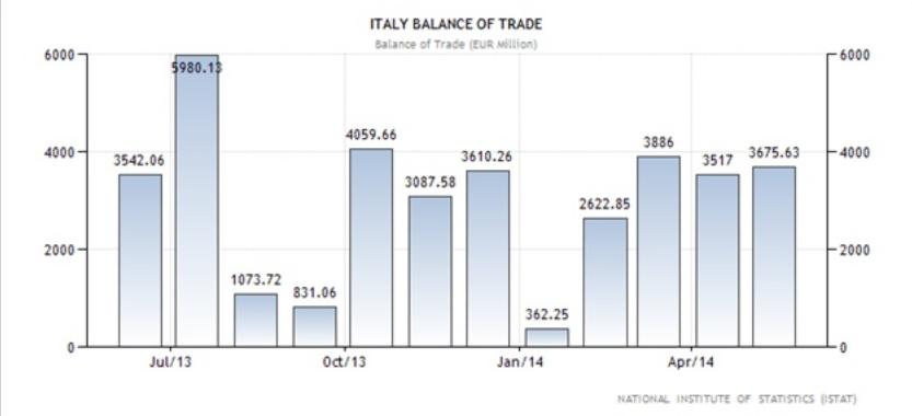 Ιταλία - η εξέλιξη του εμπορικού ισοζυγίου (σε εκ. Ευρώ).