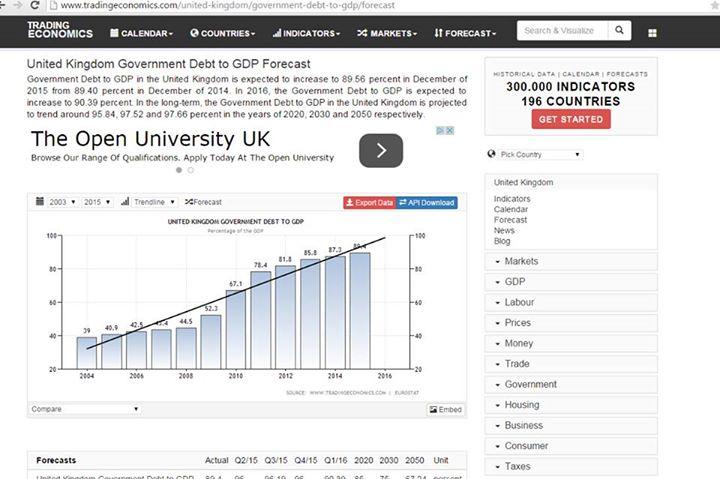 Το 2016 το δημόσιο χρέος του Ηνωμένου Βασιλείου θα πλησιάσει το 100%
