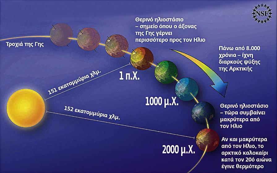Παρά το ότι ο πλανήτης μας βρίσκεται σήμερα ένα εκατομμύριο χλμ. μακρύτερα από τον Ηλιο απ' ό,τι στα χρόνια της Pax Romana, τα καυσαέριά μας ανέκοψαν την ψυκτική πορεία του. Αλλά ίσως μόνον παροδικά!