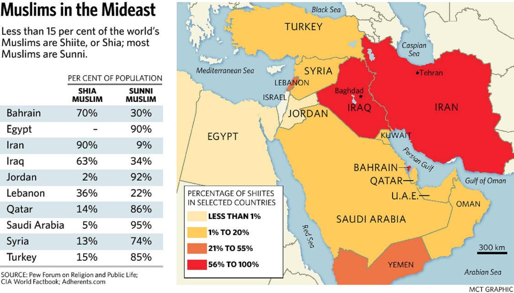 Οἱ Σουνῖτες (ISIS) εἶναι παραδοσιακοὶ σύμμαχοι τοῦ Ἰσραήλ!!!3