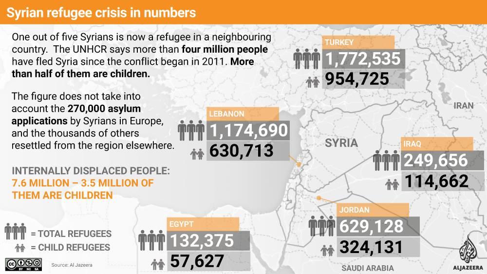 Οἱ Σύριοι κι ἐμεῖς ΜΟΝΟΝ πληρώνουμε!!!1