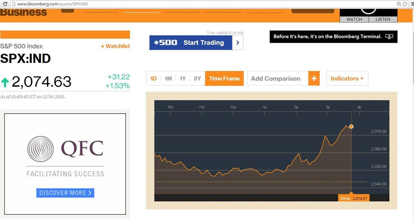 HMΕΡΗΣΙΟ ΔΙΑΓΡΑΜΜΑ ΤΙΜΩΝ ΓΙΑ ΤΟΝ ΔΕΙΚΤΗ S & P 500 ΣΤΙΣ 16.12.2015