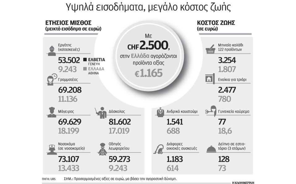 Κατώτερο εἰσόδημα 2.250 εὐρῶ στήν Ἐλβετία;