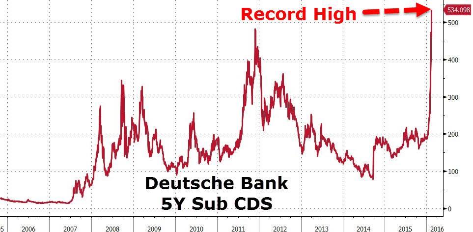 Τὸ παραμῦθι τῆς Deutsche Bank ἔχει κακὸ λύκο ποὺ ἑτοιμάζεται νὰ φάῃ τὴν κοκκινοσκουφίτσα.1